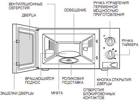 Инструкция (manual) к СВЧ (микроволновой) печи SAMSUNG M1711NR, M1712NR : Сервисный центр RT